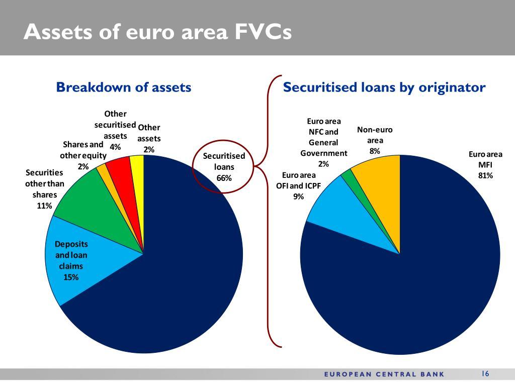 Assets of euro area FVCs