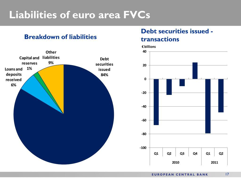 Liabilities of euro area FVCs