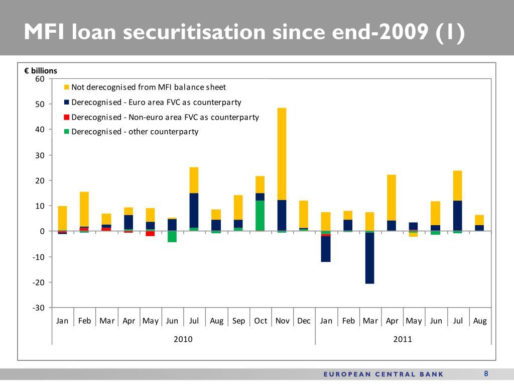 MFI loan securitisation since end-2009 (1)