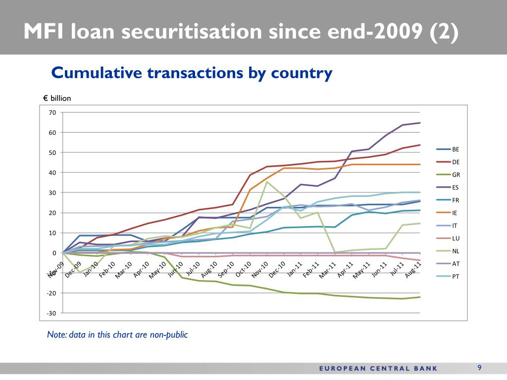 MFI loan securitisation since end-2009 (2)
