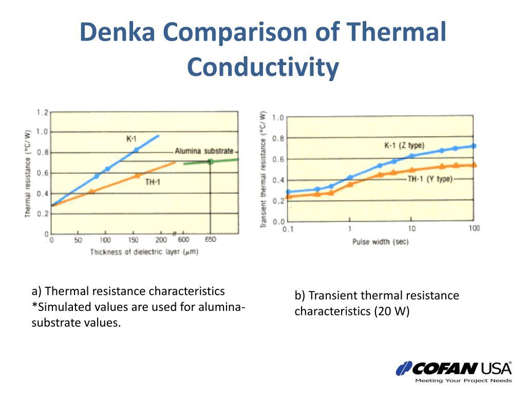 Denka Comparison