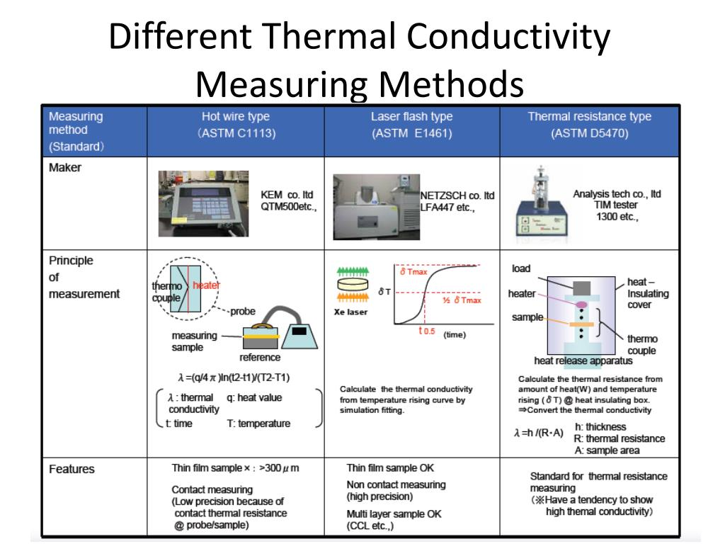 Different Thermal Conductivity Measuring Methods