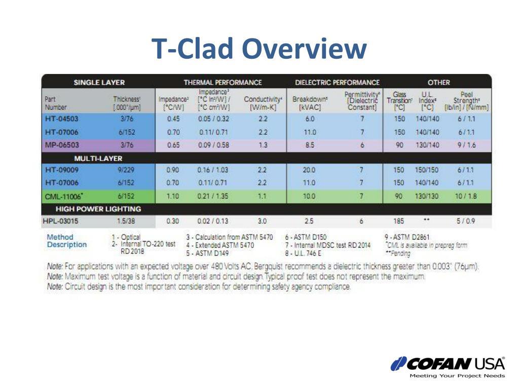 T-Clad
