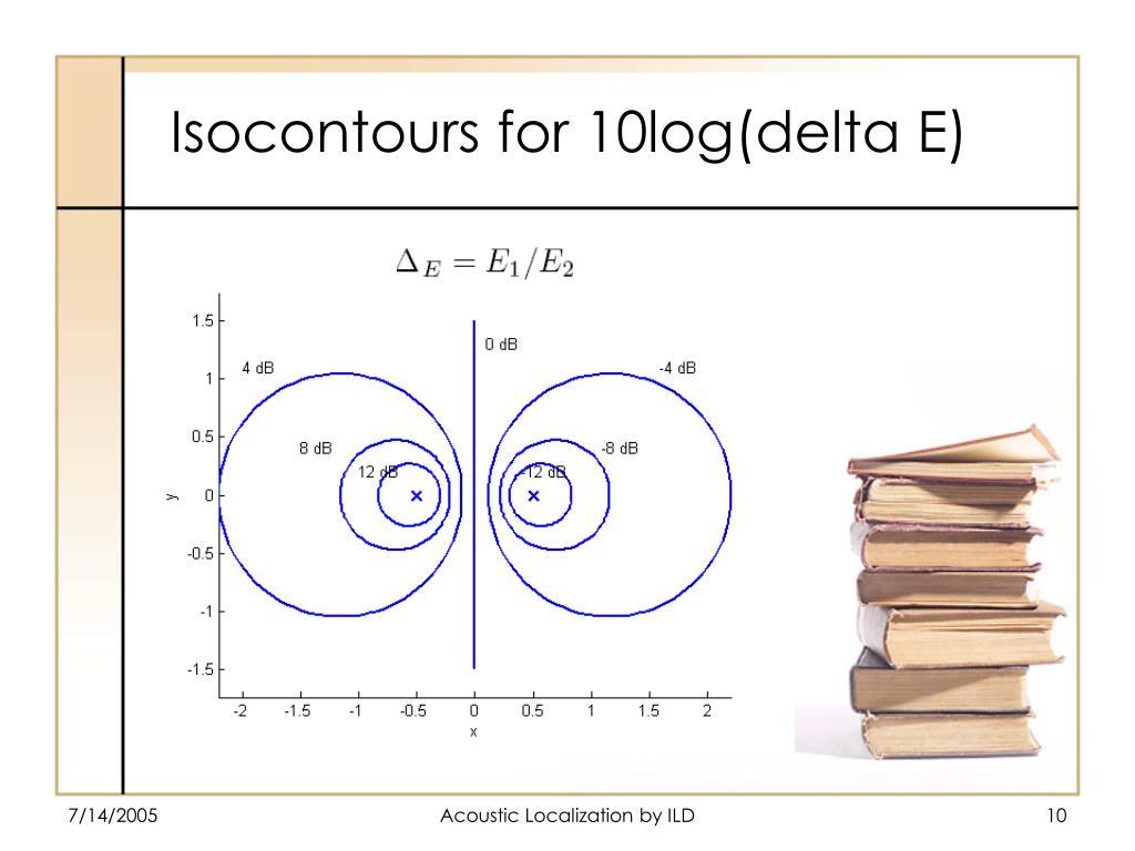 Isocontours for 10log(delta E)