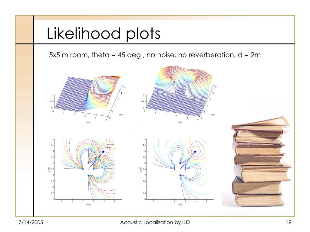 5x5 m room, theta = 45 deg , no noise, no reverberation, d = 2m