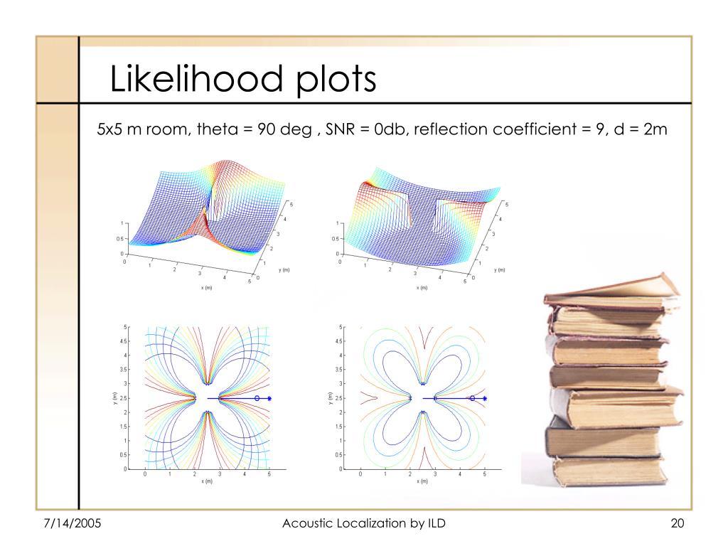 5x5 m room, theta = 90 deg , SNR = 0db, reflection coefficient = 9, d = 2m