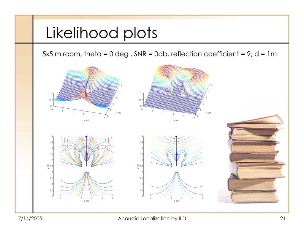 5x5 m room, theta = 0 deg , SNR = 0db, reflection coefficient = 9, d = 1m