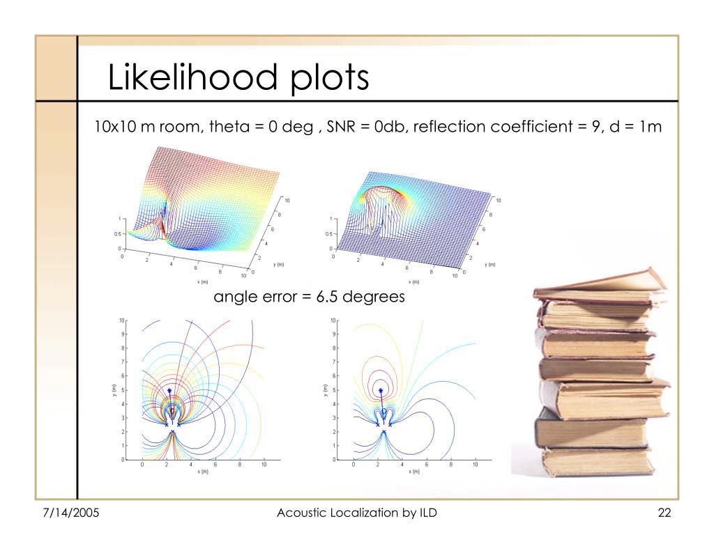 10x10 m room, theta = 0 deg , SNR = 0db, reflection coefficient = 9, d = 1m
