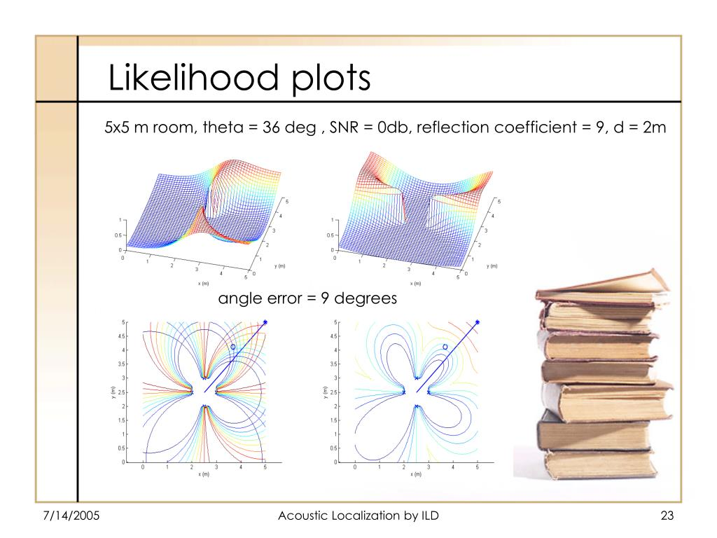 5x5 m room, theta = 36 deg , SNR = 0db, reflection coefficient = 9, d = 2m