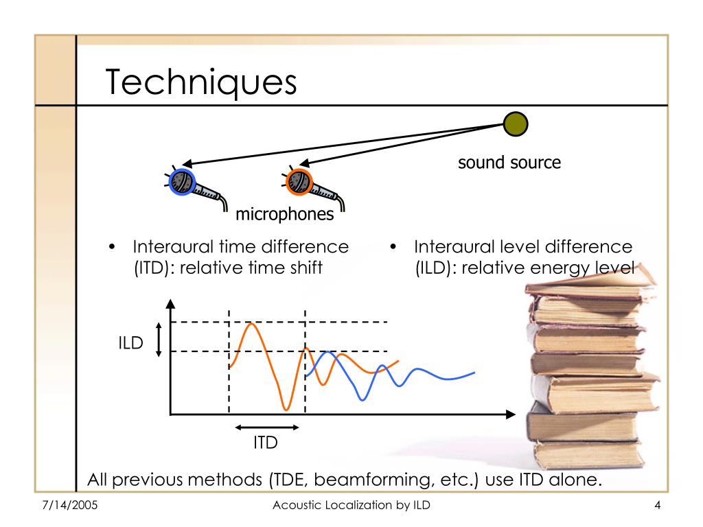 Interaural time difference (ITD): relative time shift