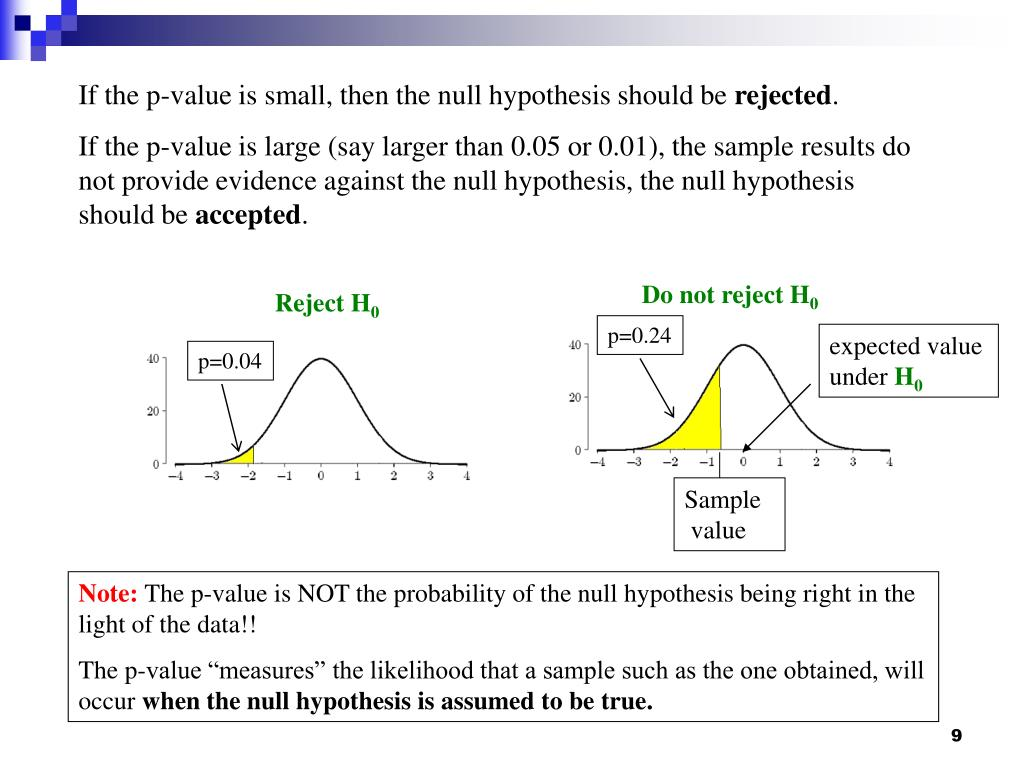 If the p-value is small, then the null hypothesis should be
