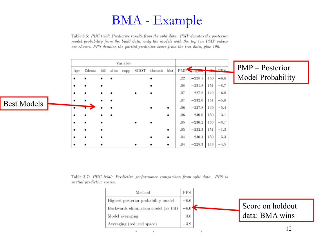 BMA - Example