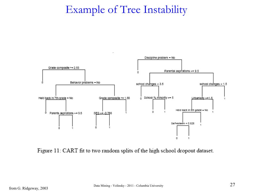 Example of Tree Instability
