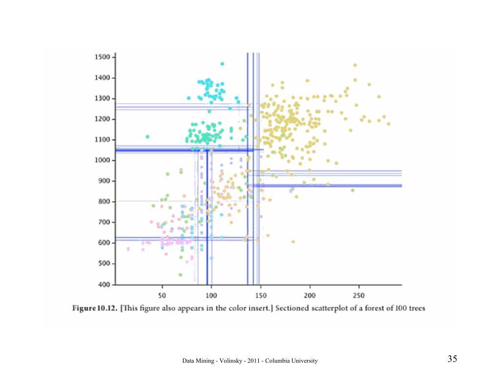 Data Mining - Volinsky - 2011 - Columbia University