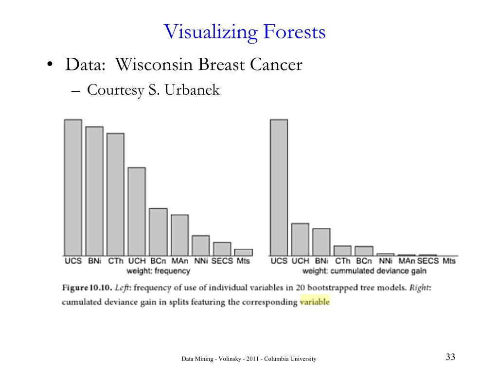 Visualizing Forests