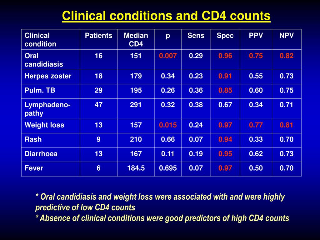 Clinical conditions and CD4 counts
