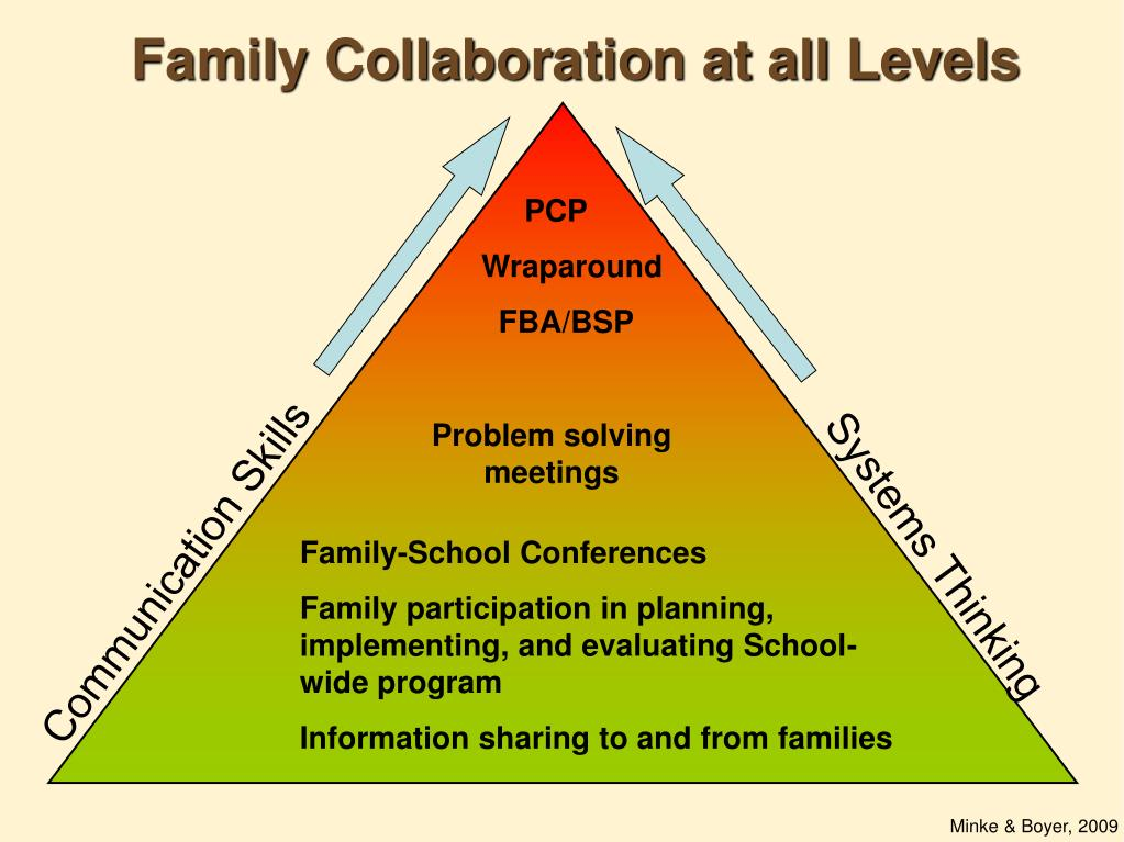 Family Collaboration at all Levels