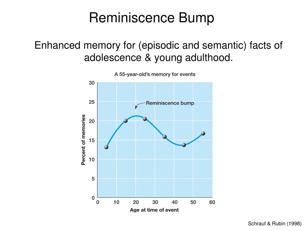 Reminiscence Bump
