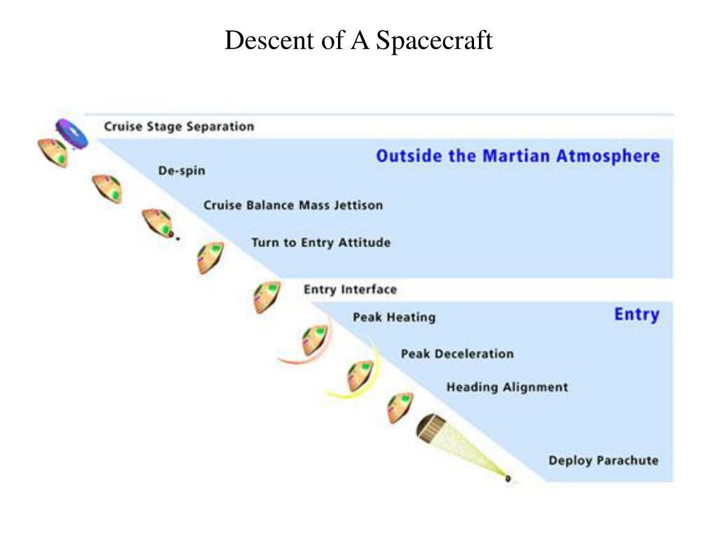 Descent of A Spacecraft