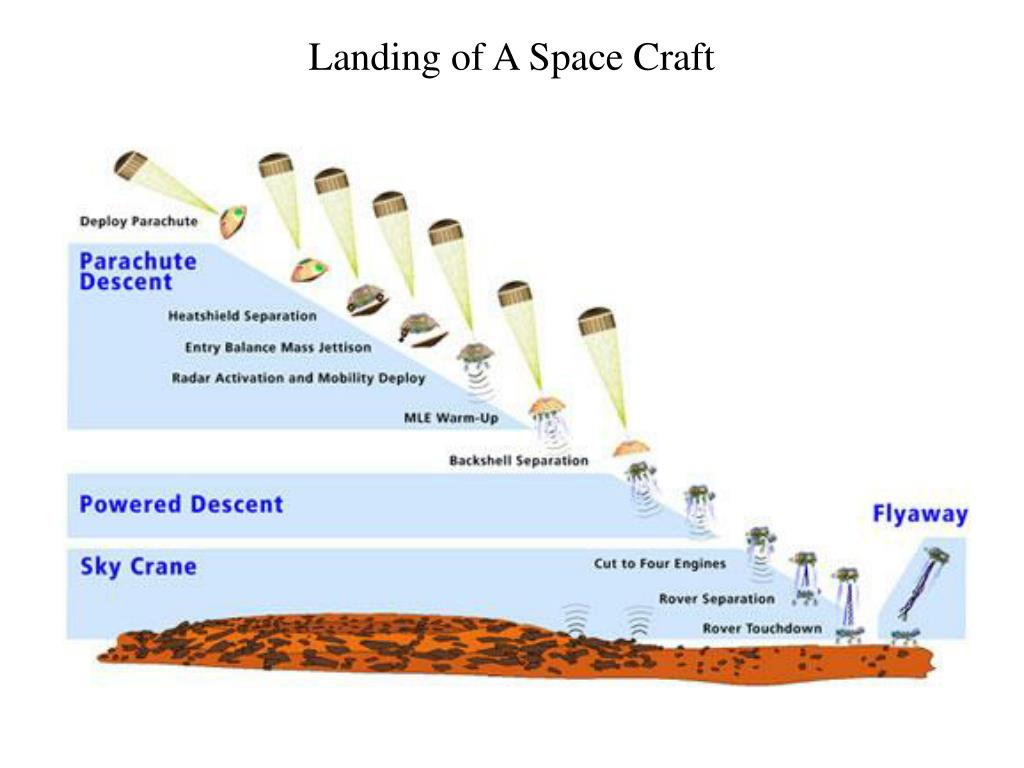Landing of A Space Craft