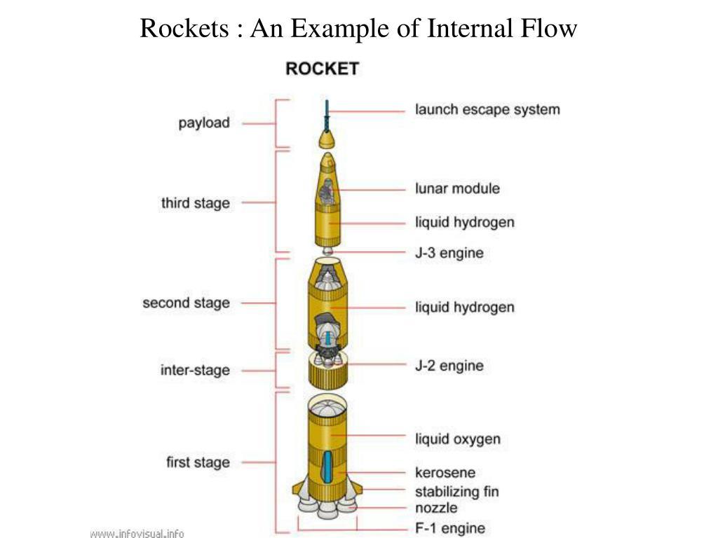 Rockets : An Example of Internal Flow
