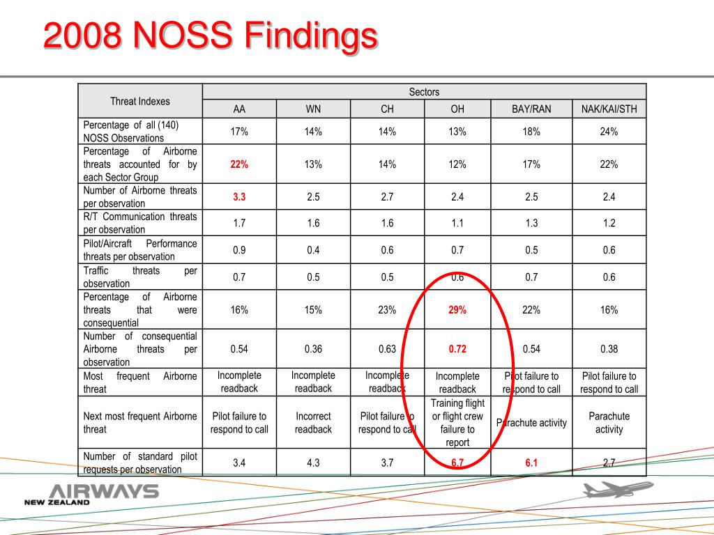 2008 NOSS Findings