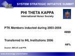 phi theta kappa international honor society14