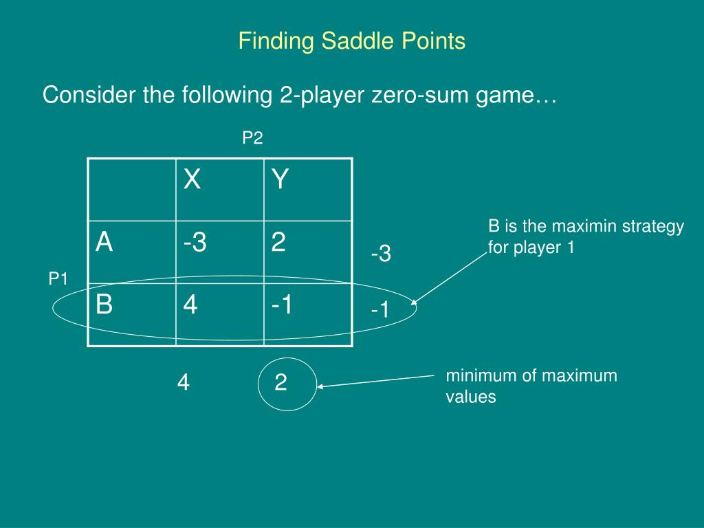 Finding Saddle Points