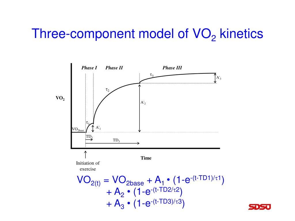 Three-component model of VO