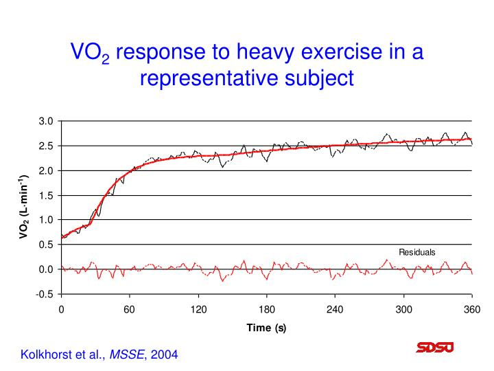 Vo 2 response to heavy exercise in a representative subject l.jpg
