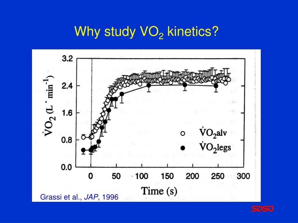 Why study VO