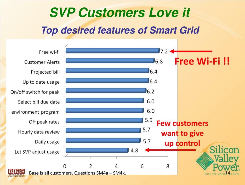 Top desired features of Smart Grid