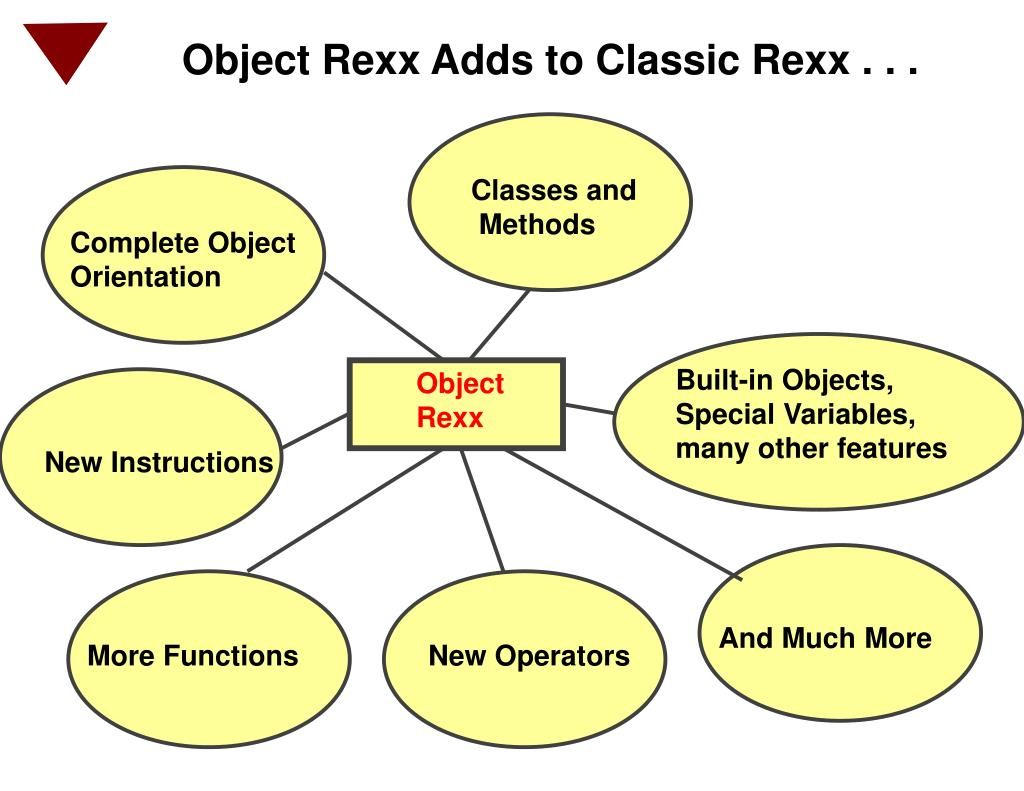 Object Rexx Adds to Classic Rexx . . .