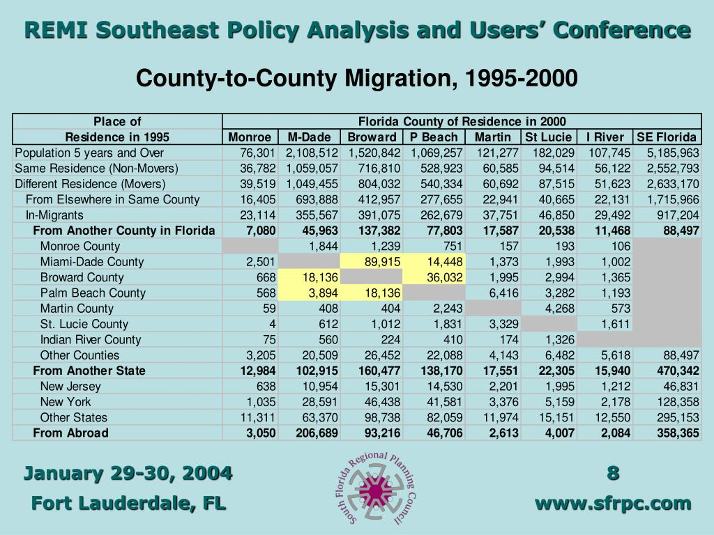 County-to-County Migration, 1995-2000