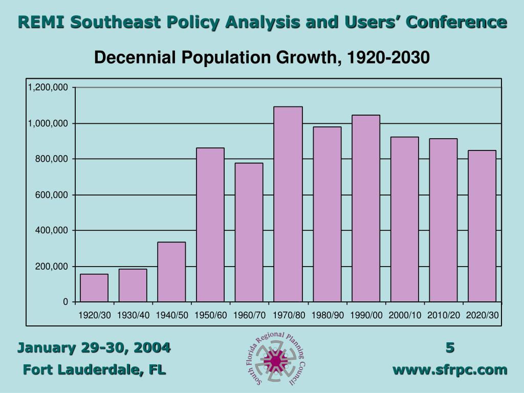 Decennial Population Growth, 1920-2030