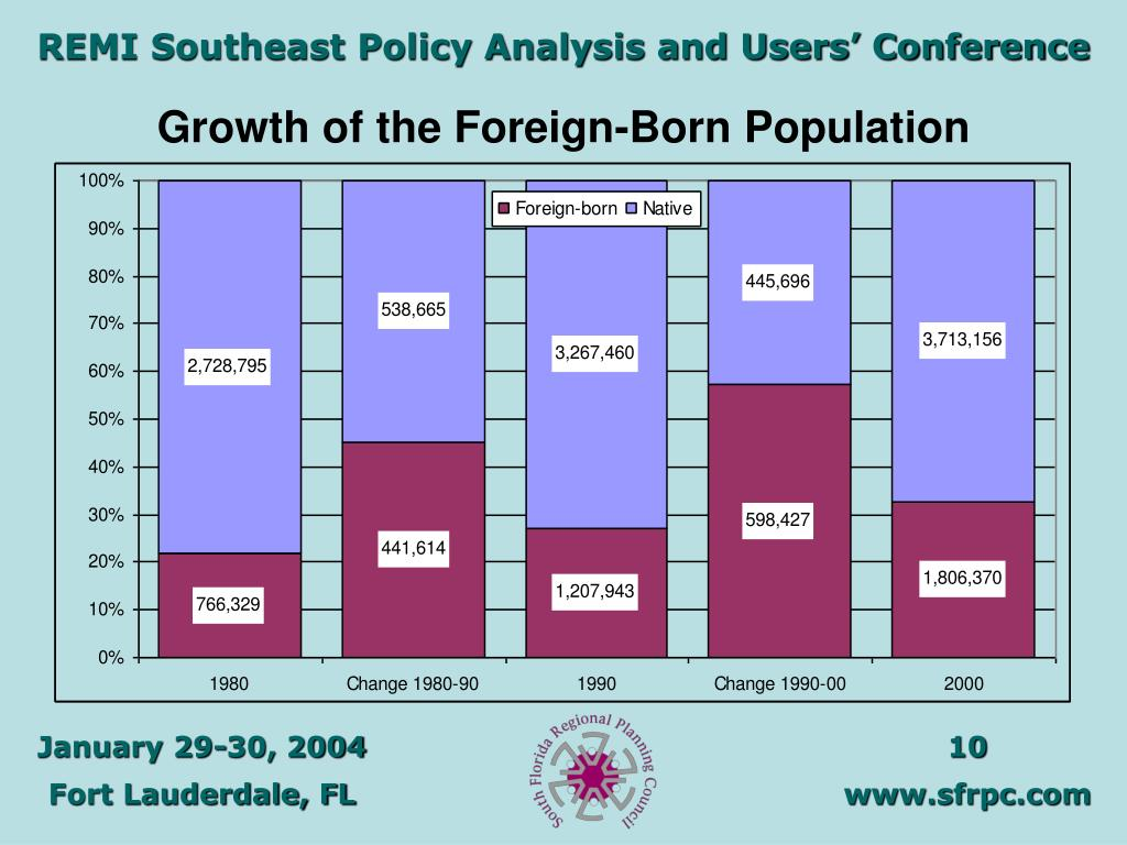 Growth of the Foreign-Born Population