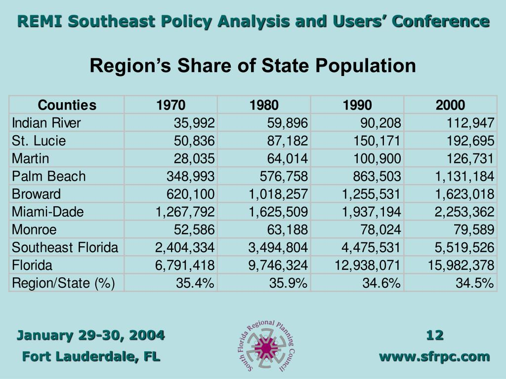 Region's Share of State Population