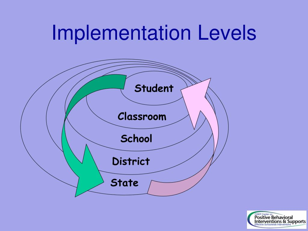 Implementation Levels