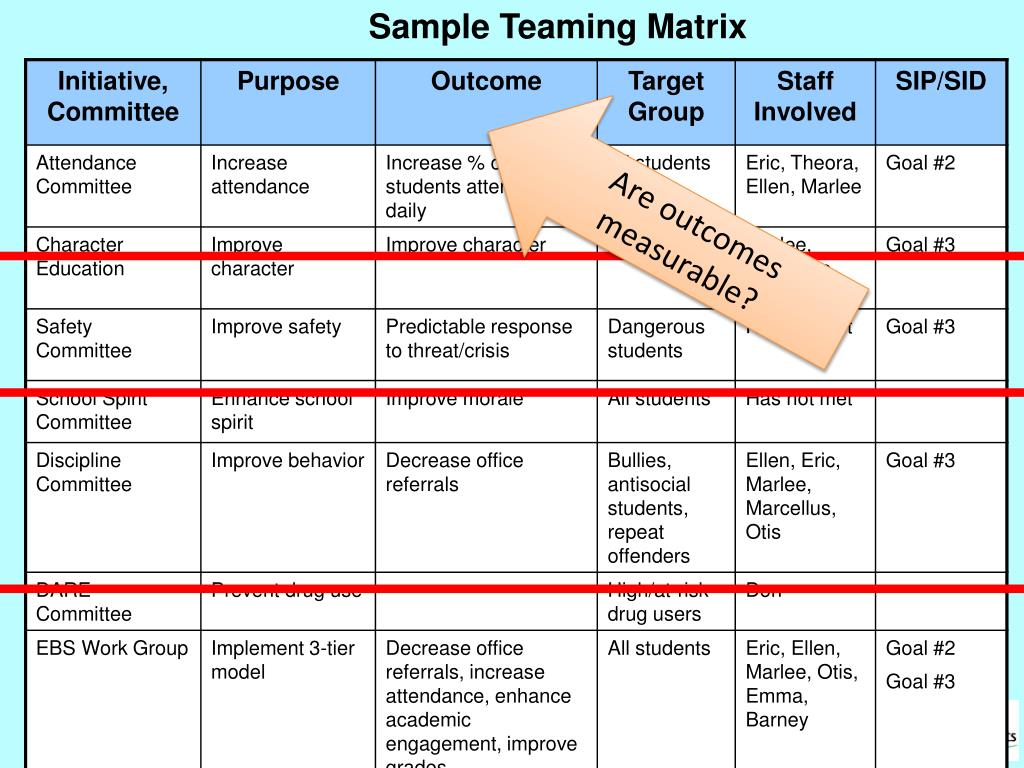 Sample Teaming Matrix