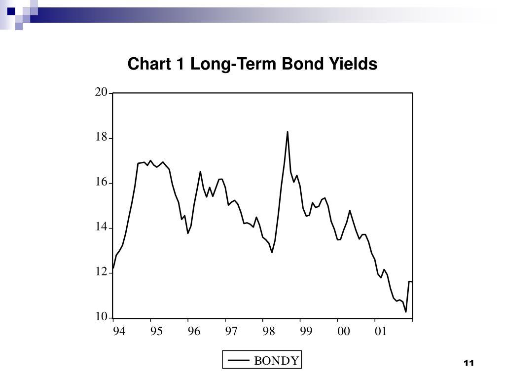 Chart 1 Long-Term Bond Yields