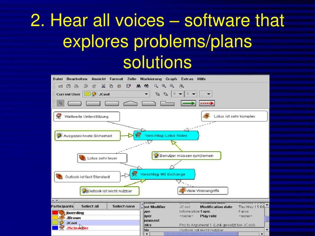2. Hear all voices – software that  explores problems/plans solutions