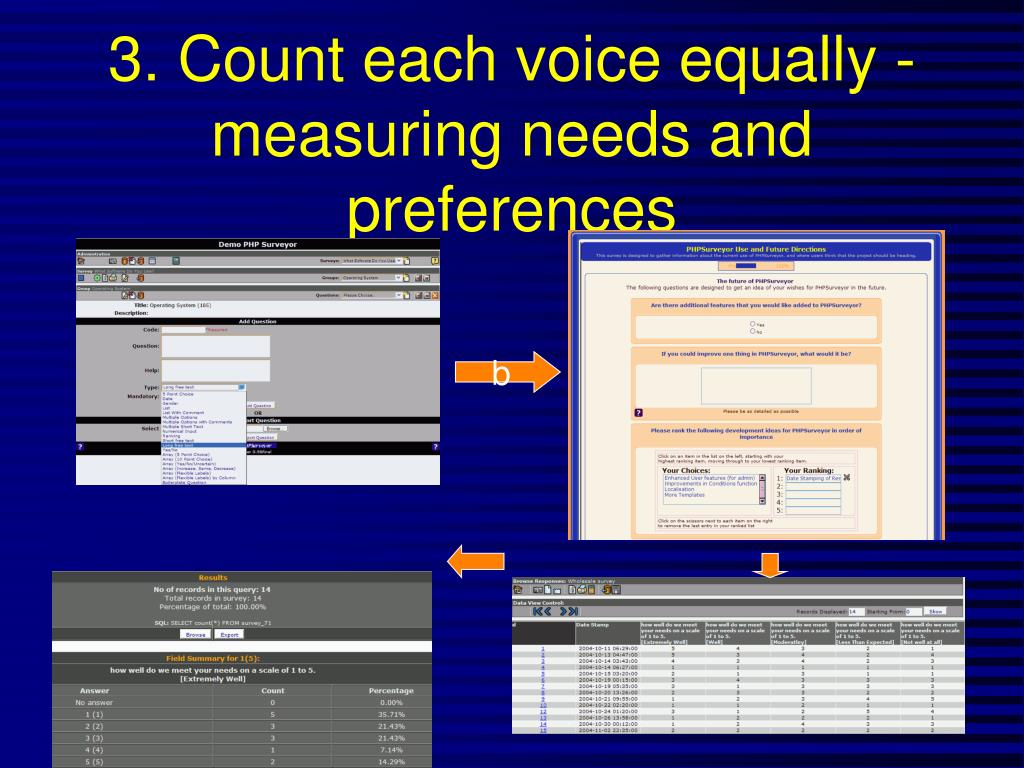 3. Count each voice equally - measuring needs and preferences