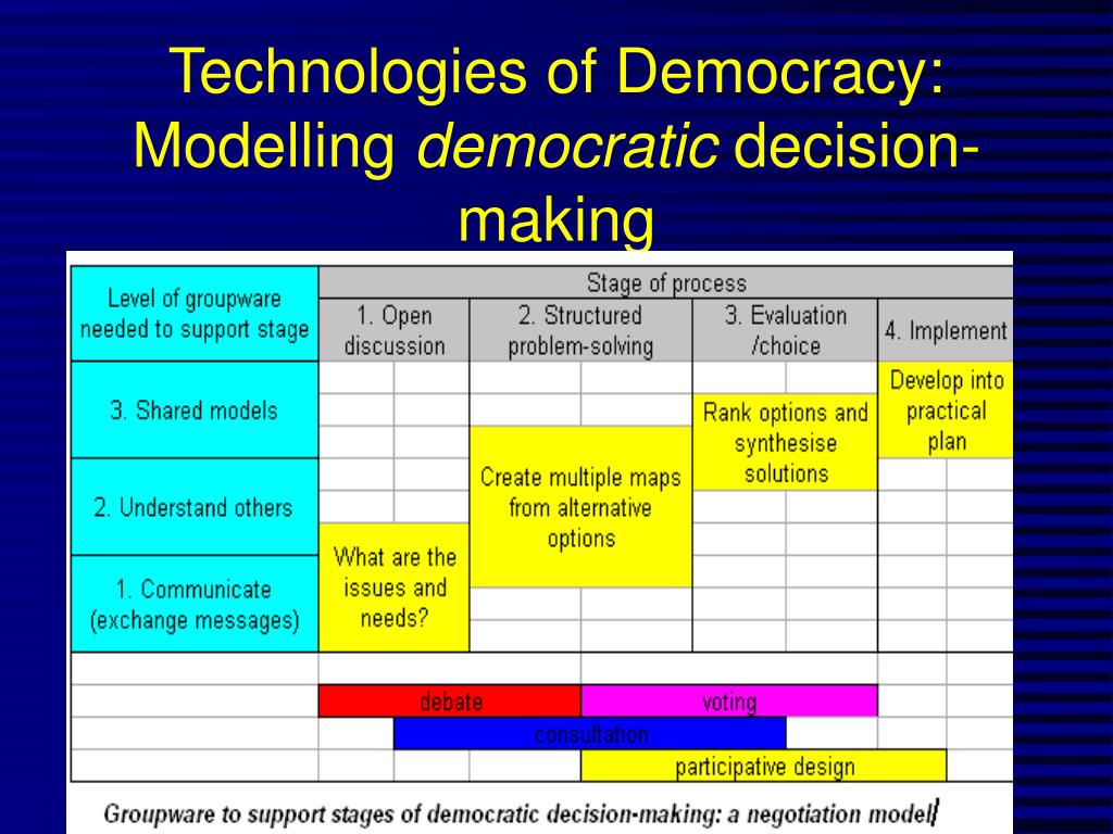 Technologies of Democracy: Modelling