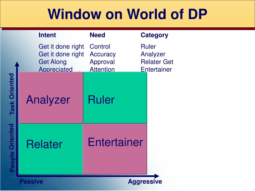 Window on World of DP
