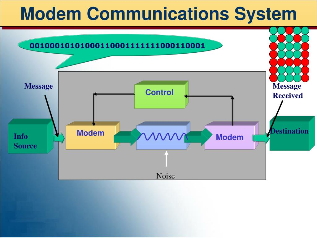 Modem Communications System