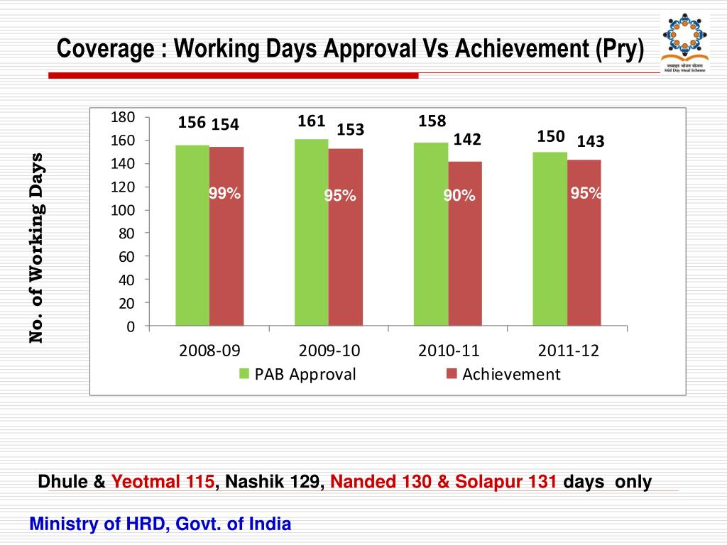 Coverage : Working Days Approval Vs Achievement (Pry)