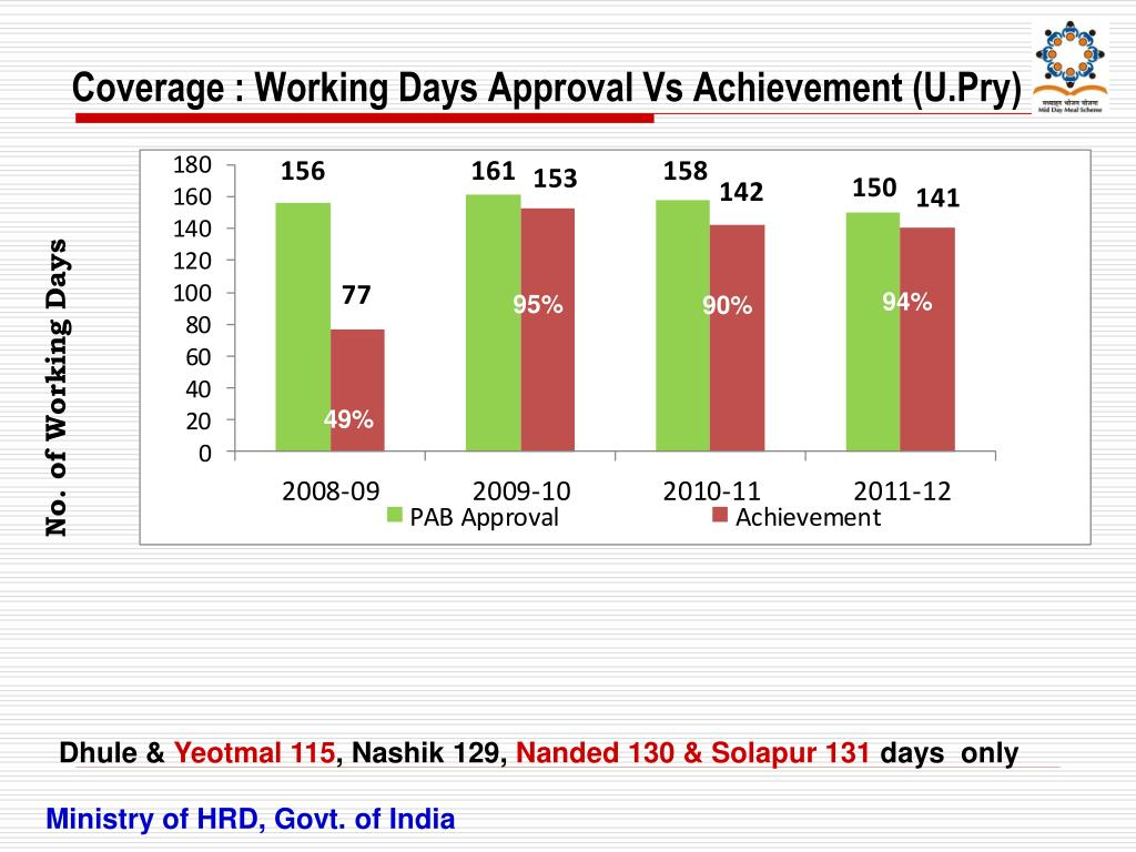 Coverage : Working Days Approval Vs Achievement (U.Pry)
