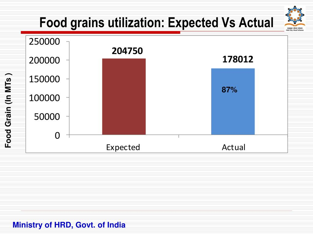 Food grains utilization: Expected Vs Actual