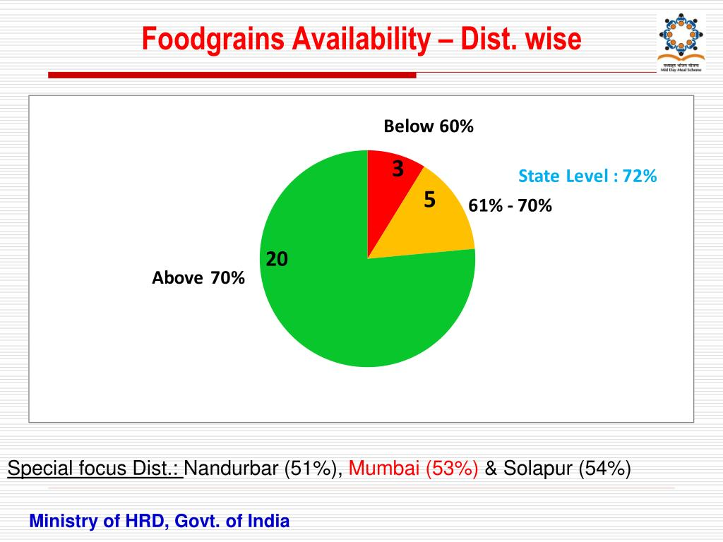Foodgrains Availability – Dist. wise