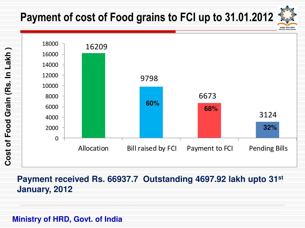 Payment of cost of Food grains to FCI up to 31.01.2012